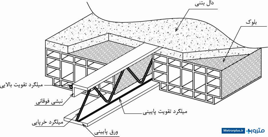 سقف کرومیت