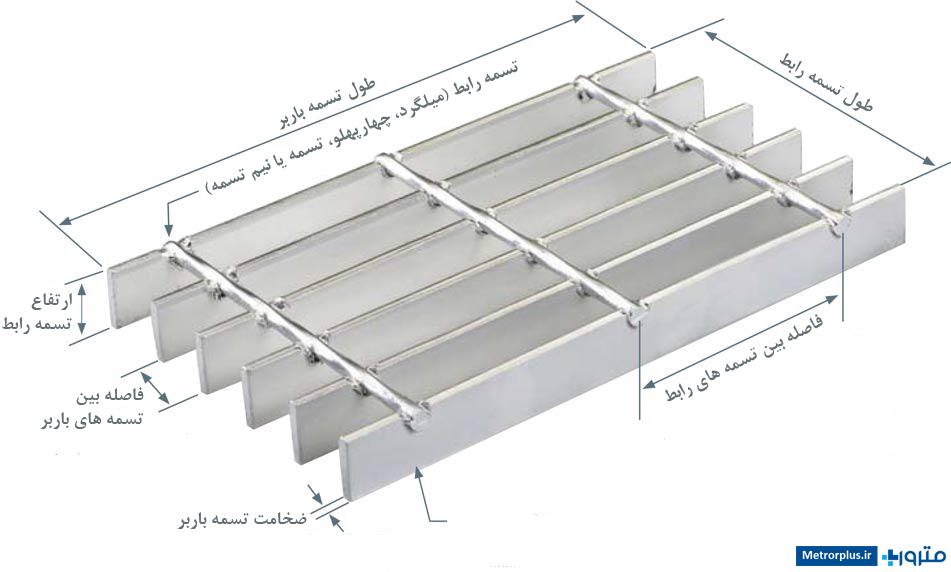 گریتینگ یا شبکه های فلزی حاصل مونتاژ تسمه باربر و رابط (تسمه، میلگرد یا چهارپهلو) بوده و پس از جوشکاری و تمیزکاری با پوشش گالوانیزه گرم، آبکاری خواهد می شود.