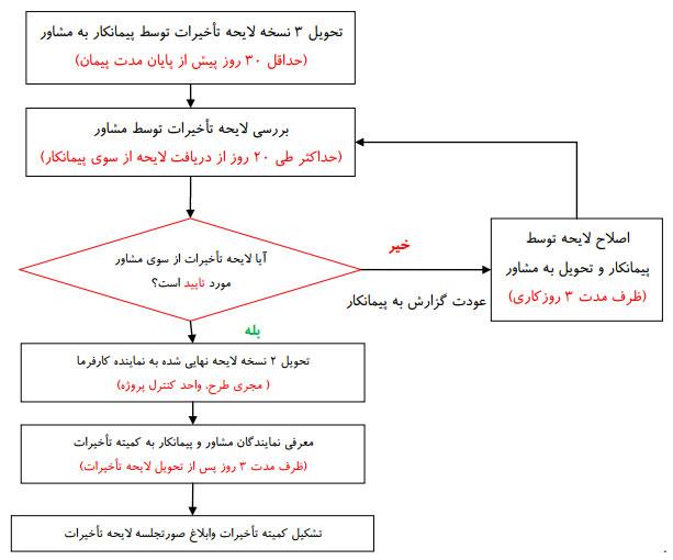 شکل 1 - فرآیند تدوین و بررسی لایحه تأخیرات