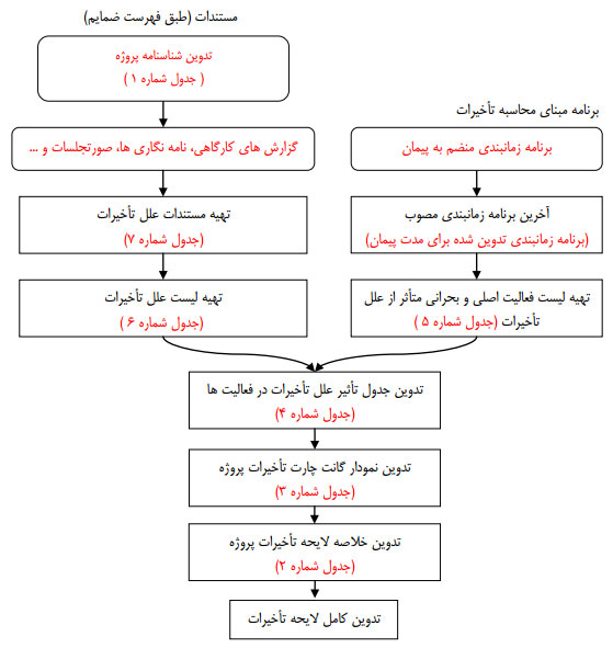 شکل 2 -دیاگرام تدوین لایحه تأخیرات