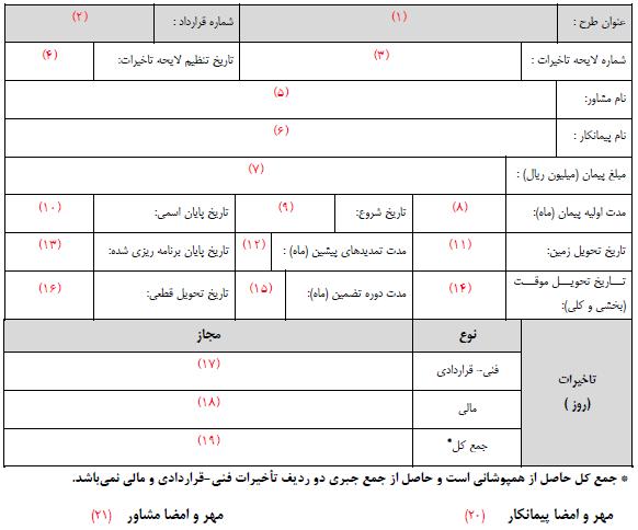 جدول شماره 2 - خلاصه لایحه تاخیرات پروژه