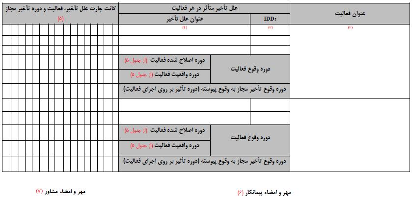 جدول شماره 4 - ماتریس علل تأخیرات پروژه